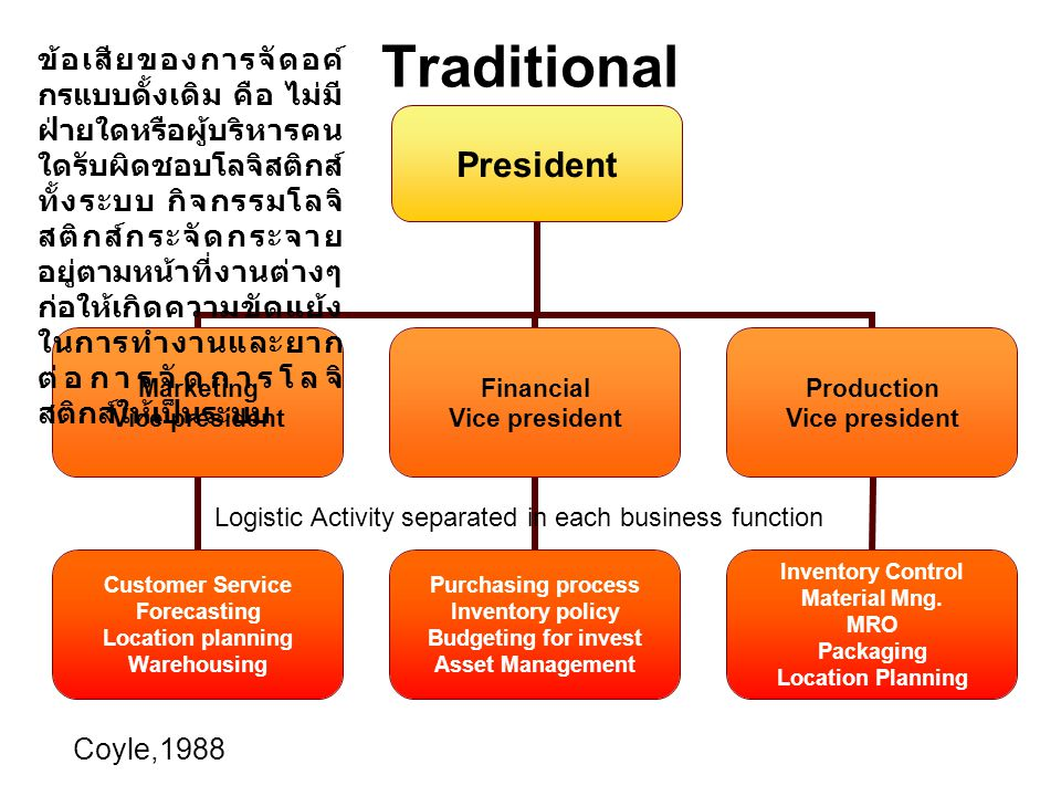 Traditional President Marketing Vice president Customer Service Forecasting Location planning Warehousing Financial Vice president Purchasing process