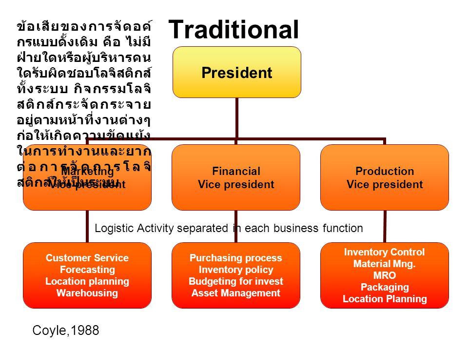 Functional President EngineerProductionMarketingFinanceHRMLogistics Lamert and Stock,1993 การจัดการโลจิสติกส์ตามหน้าที่ ได้ยกระดับ Logistics ขึ้นมา มีระดับเทียบเท่ากับแผนกอื่นๆ โดยมี Vice Prez.