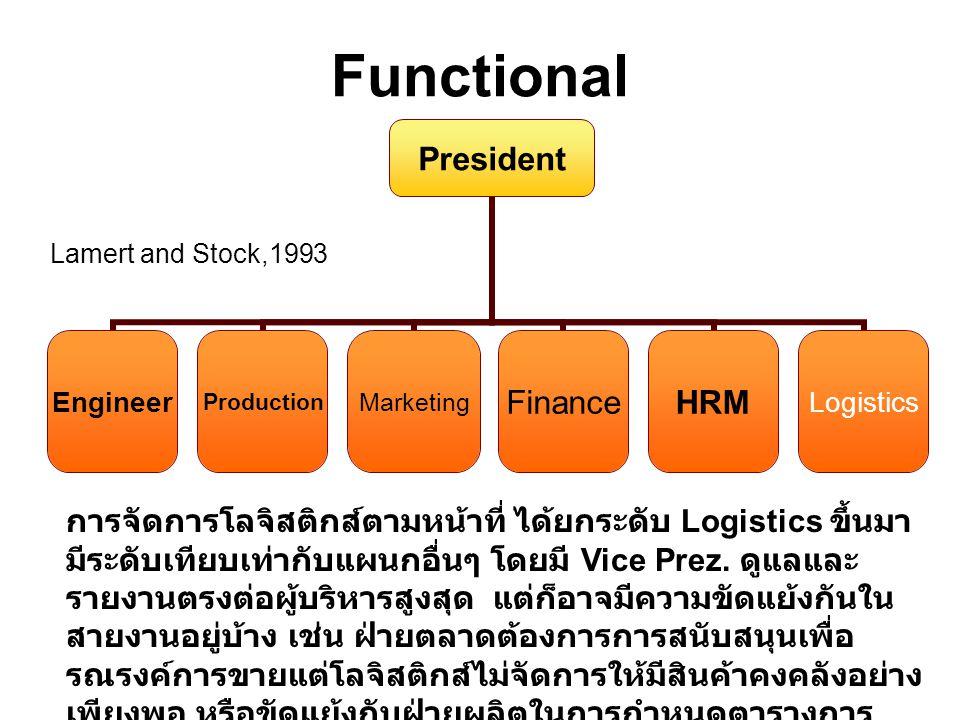 Functional President EngineerProductionMarketingFinanceHRMLogistics Lamert and Stock,1993 การจัดการโลจิสติกส์ตามหน้าที่ ได้ยกระดับ Logistics ขึ้นมา มี