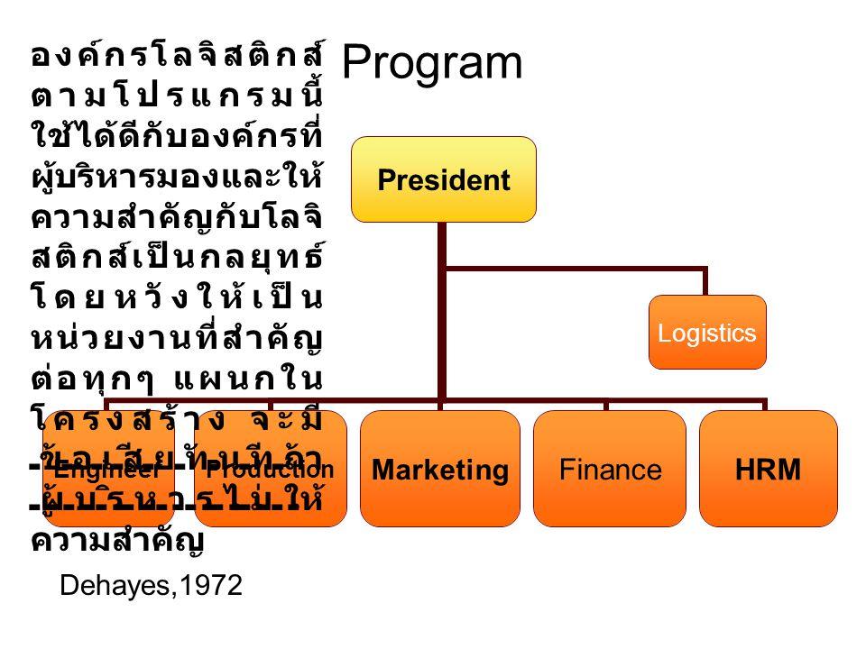 Divisional President AccProduct AProduct B MarketingLogistics TransportInventoryWarehouse Production Product CHRM การบริหารองค์กรโลจิสติกส์ตามกลุ่มผลิตภัณฑ์ ลักษณะนี้แต่ละกลุ่ม ผลิตภัณฑ์จะมีหน้าที่ทางธุรกิจเป็นของตนเอง และมีโลจิสติกส์ของตนเอง ทำให้เกิดความอิสระในการจัดการ แต่จะทำให้องค์กรใหญ่โตเทอะทะ มี ความซ้ำซ้อนในหน้าที่การงาน และทำให้ใช้ทรัพยากรองค์กรไม่ได้เต็มที่