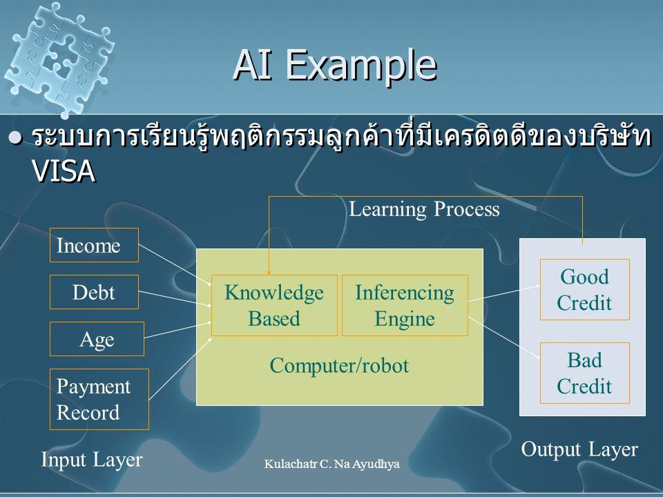 Kulachatr C. Na Ayudhya AI Example ระบบการเรียนรู้พฤติกรรมลูกค้าที่มีเครดิตดีของบริษัท VISA Income Debt Age Payment Record Knowledge Based Inferencing
