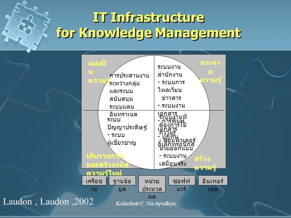 Kulachatr C. Na Ayudhya IT Infrastructure for Knowledge Management แบ่งปั น ความรู้ สร้าง ความรู้ เก็บรวบรวม และสร้างรหัส ความรู้ใหม่ กระจา ย ความรู้
