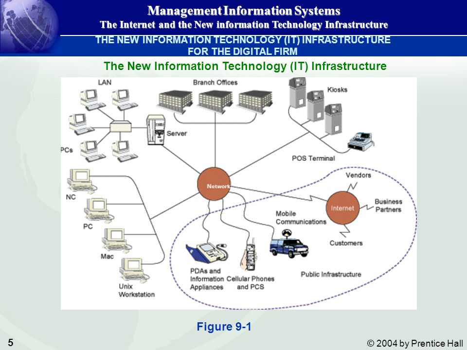 16 © 2004 by Prentice Hall Management Information Systems The Internet and the New information Technology Infrastructure LISTSERV E-mail broadcast from mailing list serversE-mail broadcast from mailing list servers การประชุม สนทนากลุ่มที่มีสมาชิกชัดเจน การประชุม สนทนากลุ่มที่มีสมาชิกชัดเจนChatting Live, interactive conversations over public networkLive, interactive conversations over public network Internet Tools for Communication THE INTERNET: INFORMATION TECHNOLOGY (IT) INFRASTRUCTURE FOR THE DIGITAL FIRM
