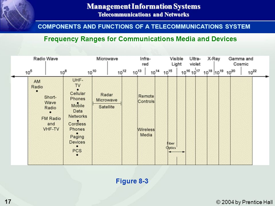 17 © 2004 by Prentice Hall Management Information Systems Telecommunications and Networks COMPONENTS AND FUNCTIONS OF A TELECOMMUNICATIONS SYSTEM Freq