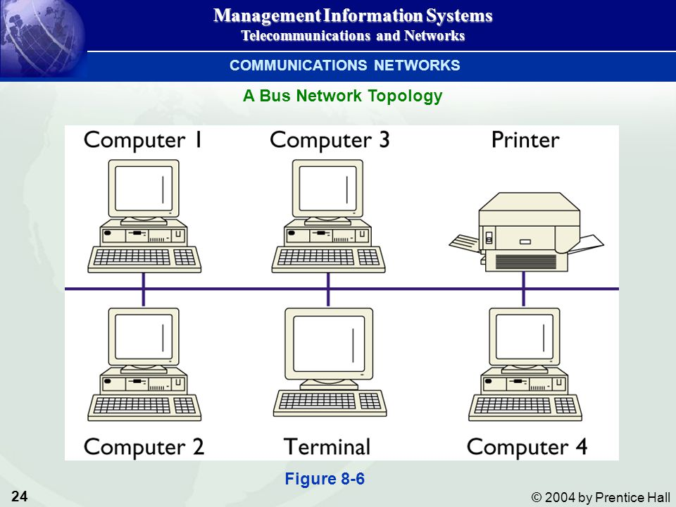 24 © 2004 by Prentice Hall Management Information Systems Telecommunications and Networks A Bus Network Topology COMMUNICATIONS NETWORKS Figure 8-6