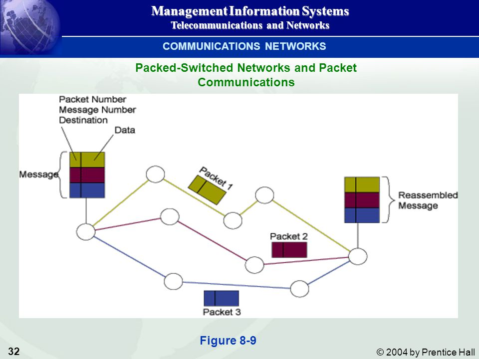 32 © 2004 by Prentice Hall Management Information Systems Telecommunications and Networks Packed-Switched Networks and Packet Communications Figure 8-