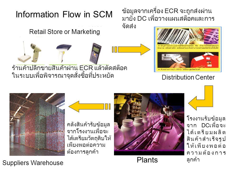 Information Flow in SCM ข้อมูลจากเครื่อง ECR จะถูกส่งผ่าน มายัง DC เพื่อวางแผนสต็อคและการ จัดส่ง Suppliers Warehouse Plants Distribution Center Retail