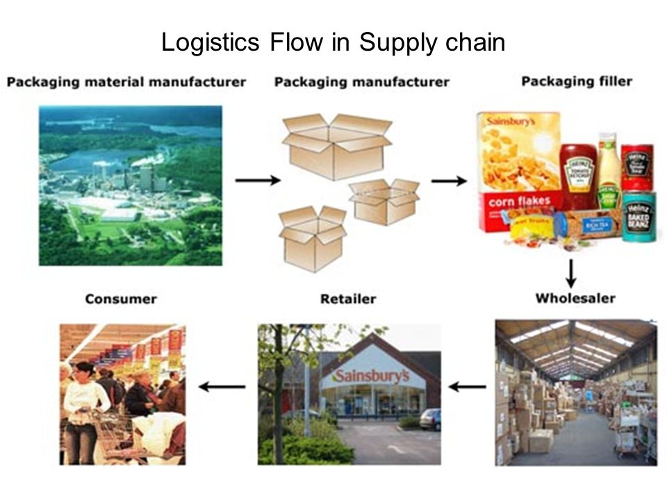Logistics Flow in Supply chain