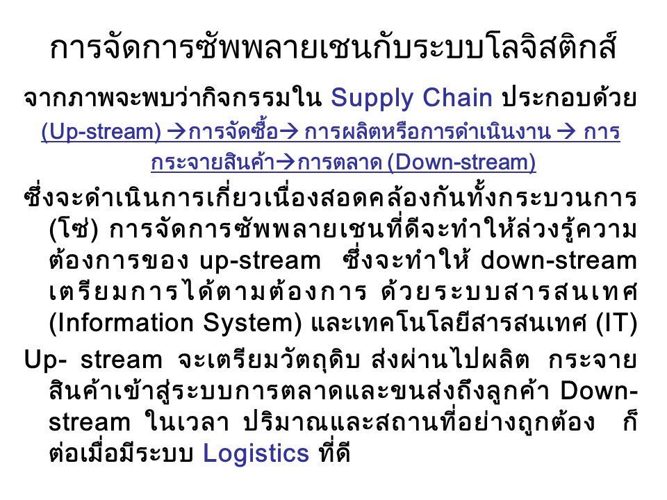 การจัดการซัพพลายเชนกับระบบโลจิสติกส์ จากภาพจะพบว่ากิจกรรมใน Supply Chain ประกอบด้วย (Up-stream)  การจัดซื้อ  การผลิตหรือการดำเนินงาน  การ กระจายสิน
