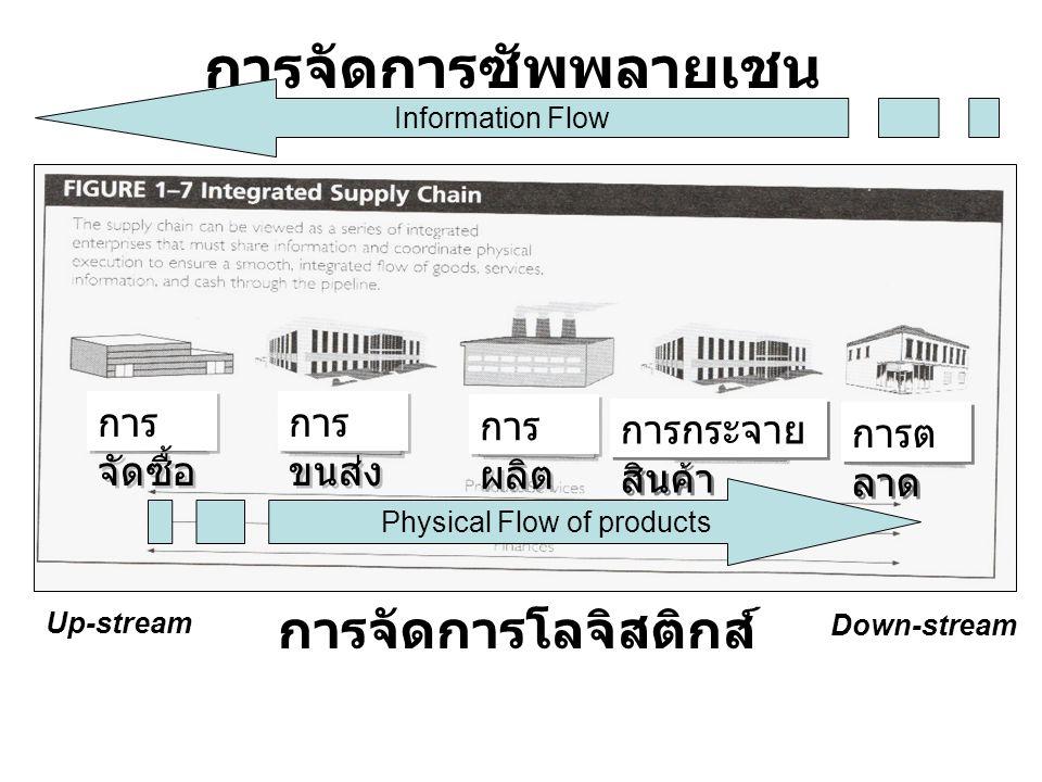 การจัดการซัพพลายเชน การจัดการโลจิสติกส์ Physical Flow of products Information Flow Up-stream Down-stream การ จัดซื้อ การ ผลิต การกระจาย สินค้า การต ลา