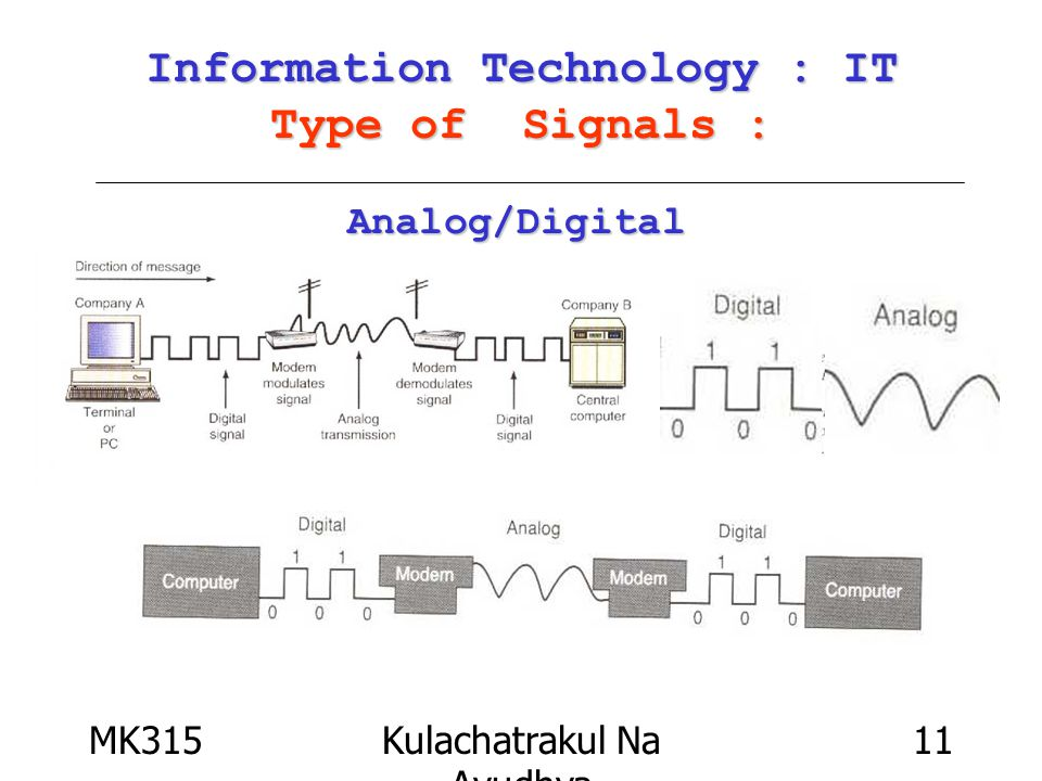 MK315Kulachatrakul Na Ayudhya 11 Information Technology : IT Type of Signals : Analog/Digital