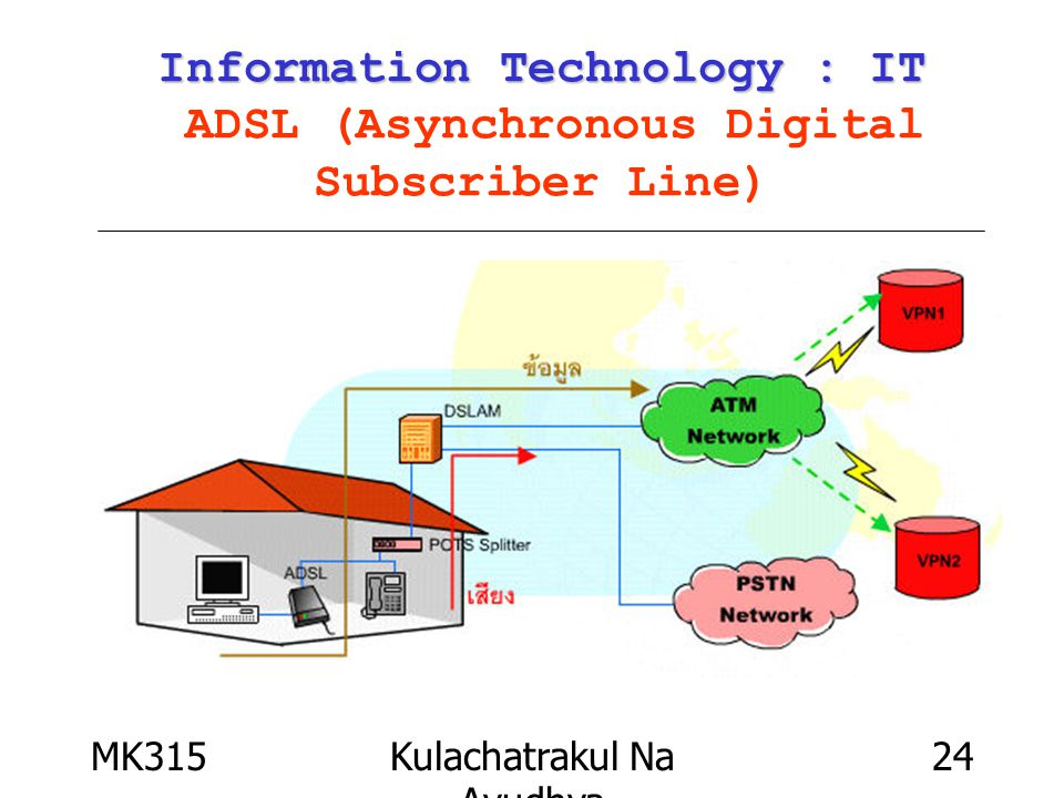 MK315Kulachatrakul Na Ayudhya 24 Information Technology : IT Information Technology : IT ADSL (Asynchronous Digital Subscriber Line)