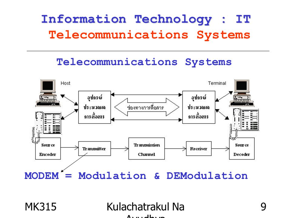 MK315Kulachatrakul Na Ayudhya 9 Information Technology : IT Information Technology : IT Telecommunications Systems Telecommunications Systems MODEM = Modulation & DEModulation