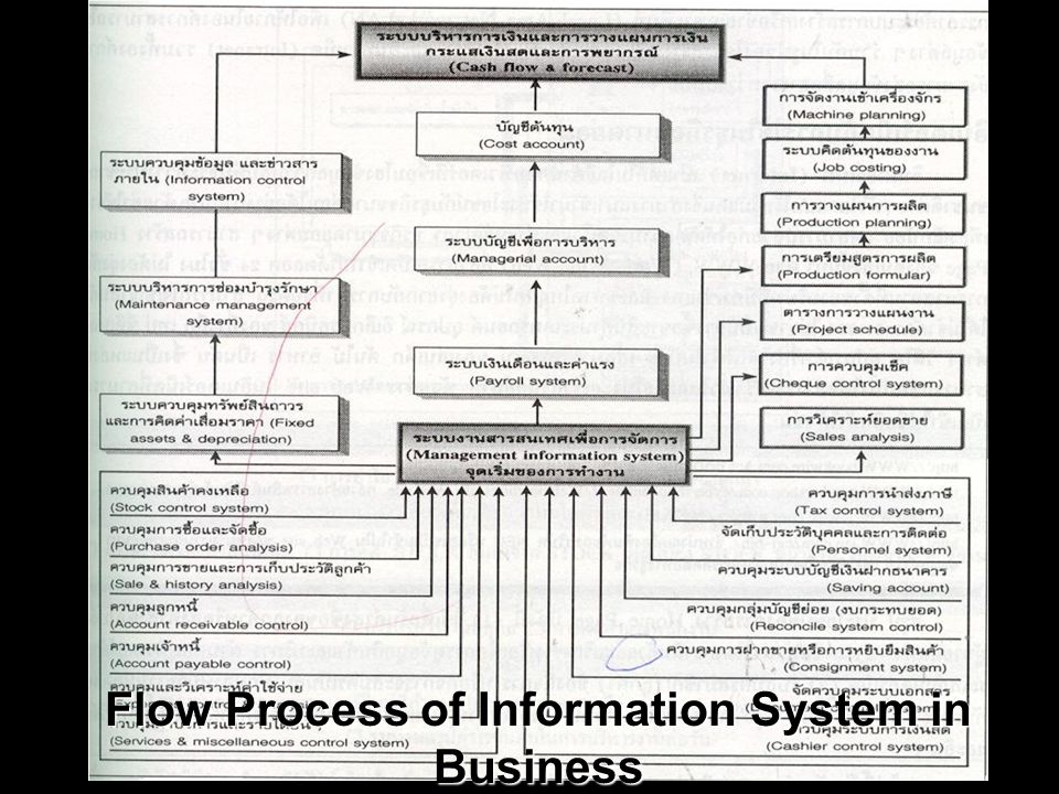 Kulachatr Chatrakul Na Ayudhaya 5 Flow Process of Information System in Business