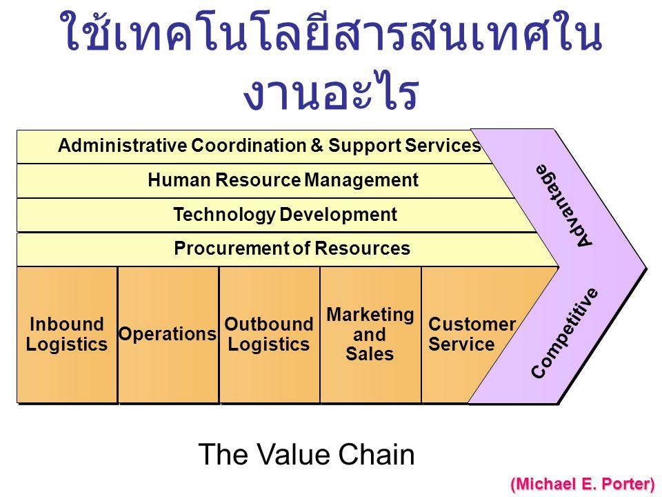 ใช้เทคโนโลยีสารสนเทศใน งานอะไร Administrative Coordination & Support Services Human Resource Management Technology Development Procurement of Resource