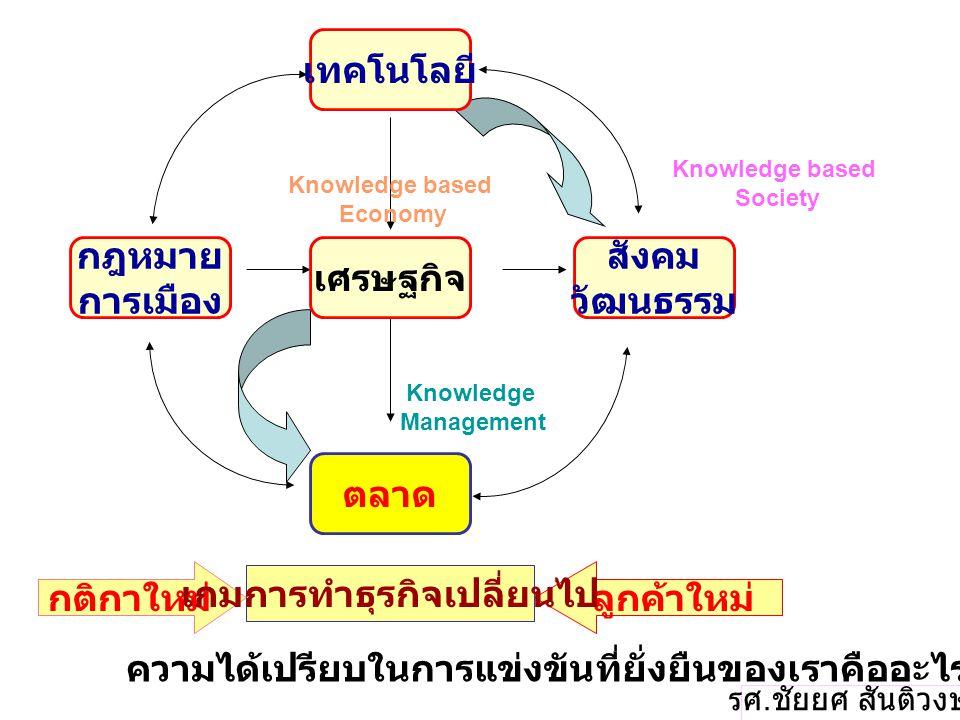 ความได้เปรียบในการแข่งขันที่ยั่งยืนของเราคืออะไร ? Knowledge based Economy Knowledge based Society Knowledge Management เทคโนโลยี กฎหมาย การเมือง สังค