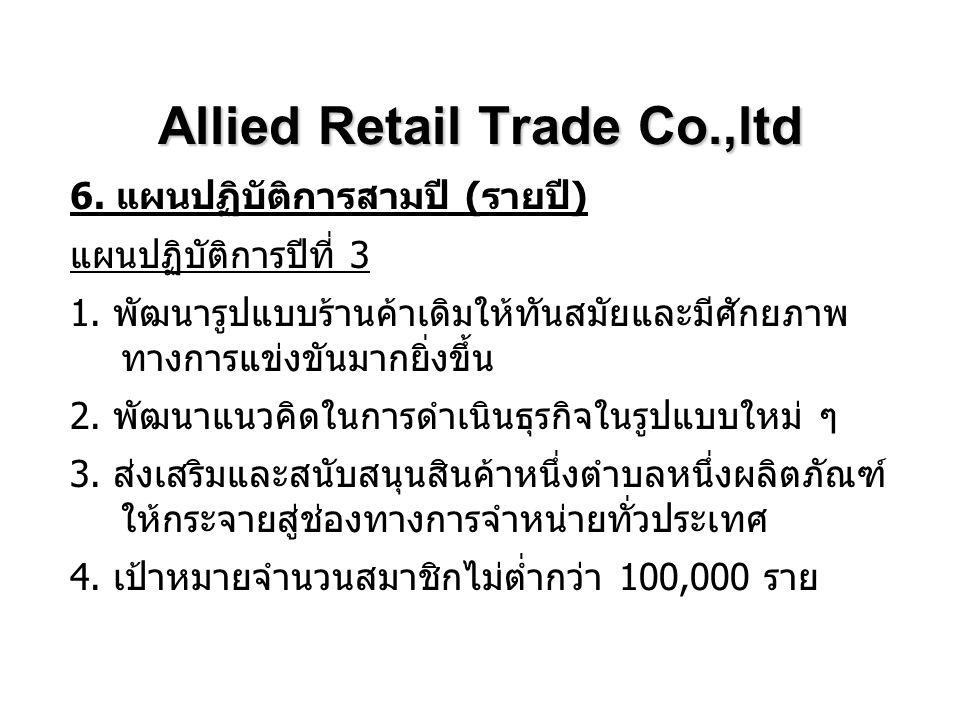 Allied Retail Trade Co.,ltd 6. แผนปฏิบัติการสามปี ( รายปี ) แผนปฏิบัติการปีที่ 3 1. พัฒนารูปแบบร้านค้าเดิมให้ทันสมัยและมีศักยภาพ ทางการแข่งขันมากยิ่งข