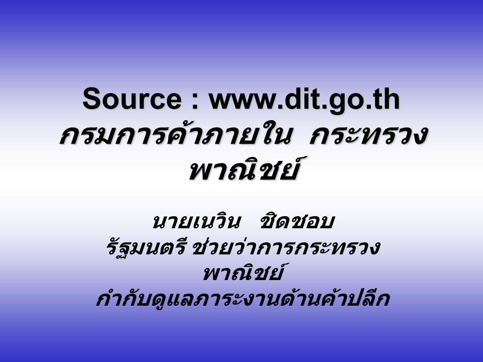 Source : www.dit.go.th กรมการค้าภายใน กระทรวง พาณิชย์ นายเนวิน ชิดชอบ รัฐมนตรี ช่วยว่าการกระทรวง พาณิชย์ กำกับดูแลภาระงานด้านค้าปลีก