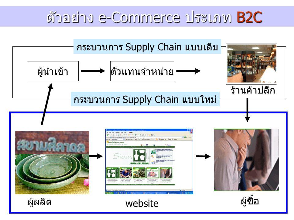ผู้นำเข้าตัวแทนจำหน่าย ผู้ผลิต ผู้ซื้อ กระบวนการ Supply Chain แบบเดิม website กระบวนการ Supply Chain แบบใหม่ ร้านค้าปลีก ตัวอย่าง e-Commerce ประเภท B2C ตัวอย่าง e-Commerce ประเภท B2C