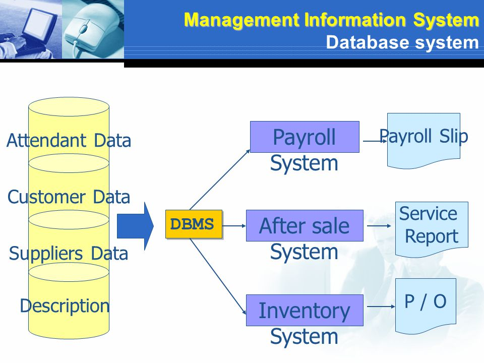 Attendant Data Customer Data Suppliers Data Payroll System After sale System Inventory System Payroll Slip Service Report P / O Description DBMS Manag
