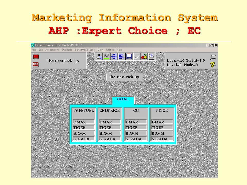 Create Hierarchy ขั้นตอนในการใช้โปรแกรม Expert Choice : Create Hierarchy 1.