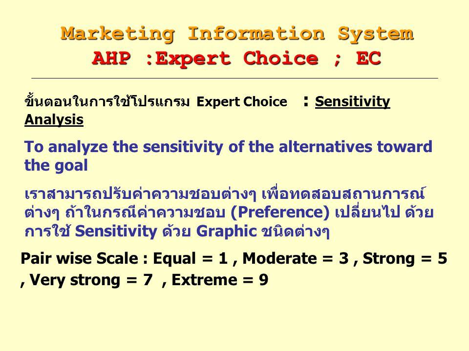 Marketing Information System AHP :Expert Choice ; EC ขั้นตอนในการใช้โปรแกรม Expert Choice : Sensitivity Analysis To analyze the sensitivity of the alt