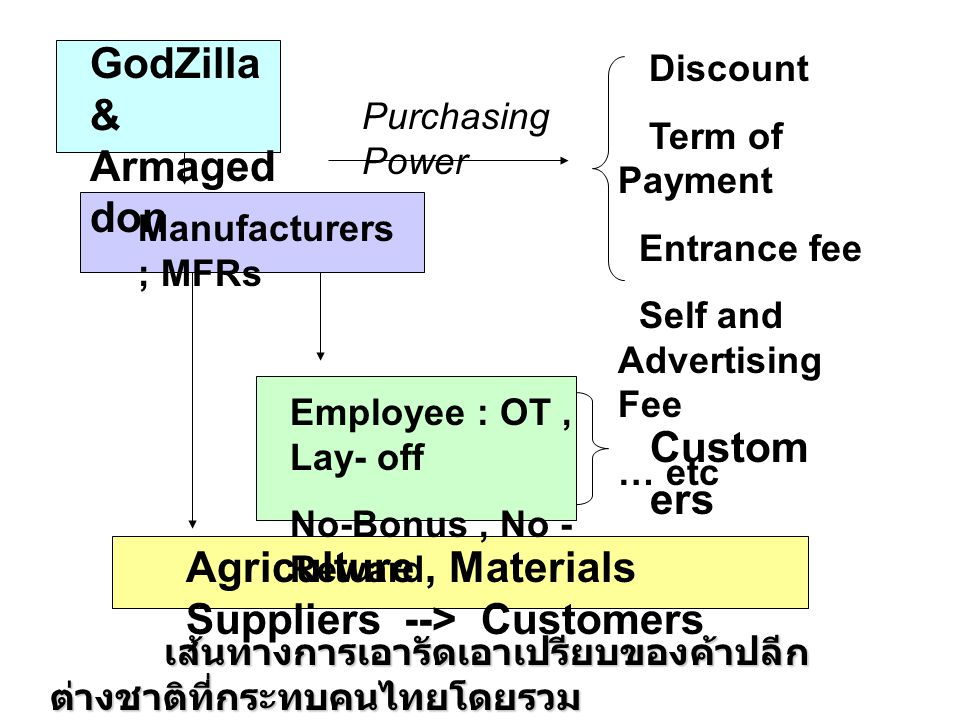 GodZilla & Armaged don Agriculture, Materials Suppliers --> Customers Employee : OT, Lay- off No-Bonus, No - Reward Manufacturers ; MFRs Discount Term of Payment Entrance fee Self and Advertising Fee … etc Purchasing Power เส้นทางการเอารัดเอาเปรียบของค้าปลีก ต่างชาติที่กระทบคนไทยโดยรวม Custom ers