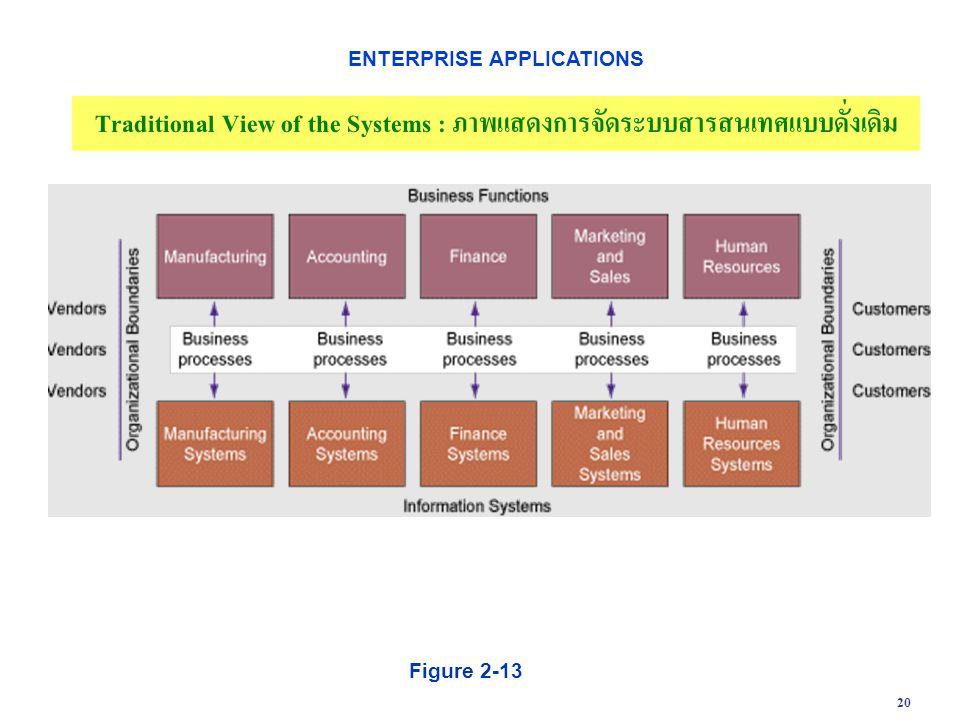 20 Figure 2-13 Traditional View of the Systems : ภาพแสดงการจัดระบบสารสนเทศแบบดั่งเดิม ENTERPRISE APPLICATIONS