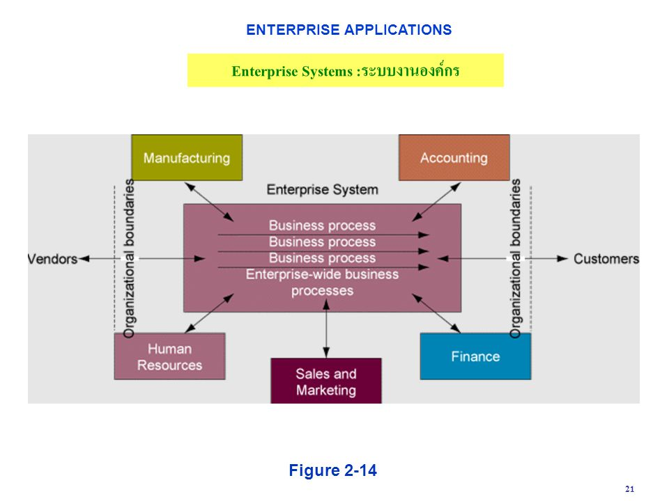 21 Figure 2-14 Enterprise Systems :ระบบงานองค์กร ENTERPRISE APPLICATIONS