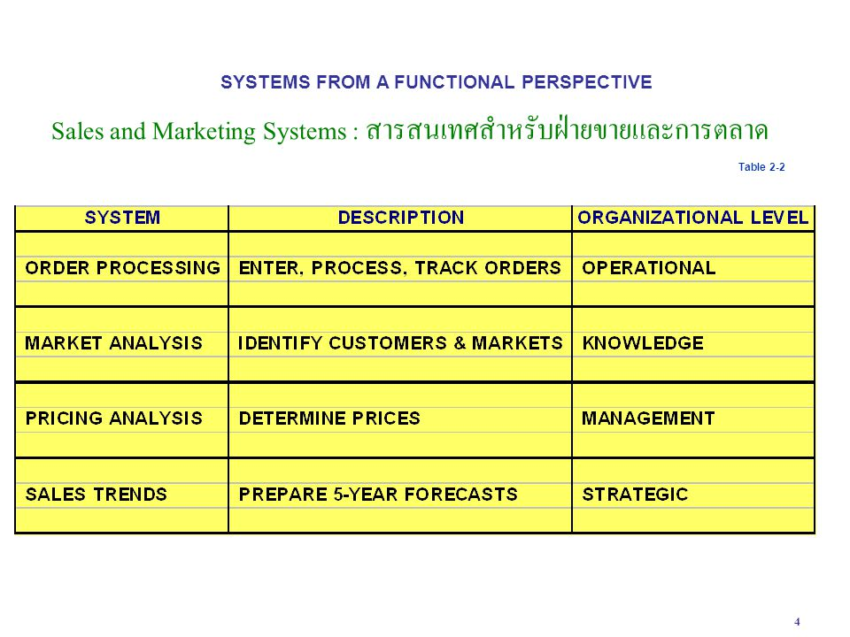 4 SYSTEMS FROM A FUNCTIONAL PERSPECTIVE Sales and Marketing Systems : สารสนเทศสำหรับฝ่ายขายและการตลาด Table 2-2