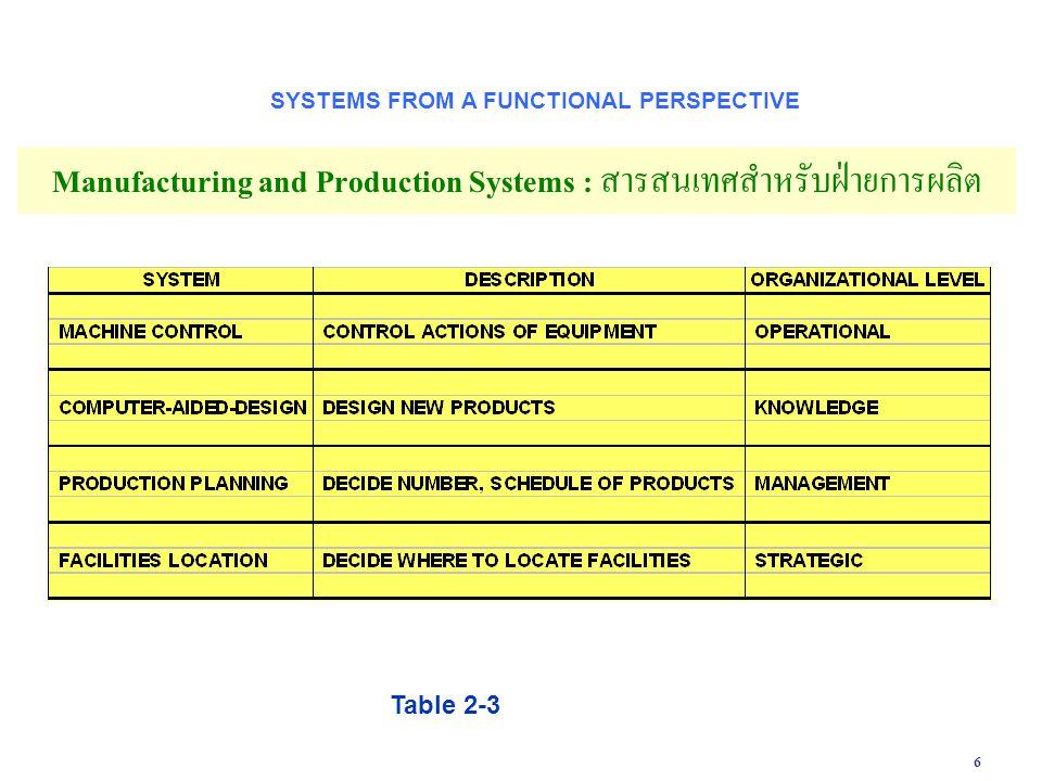 17 Figure 2-12 The Order Fulfillment Process ENTERPRISE APPLICATIONS กระบวนการทำงานของการสั่งซื้อสินค้าที่ต้องอาศัยการประสานงานจากด้านต่างๆ