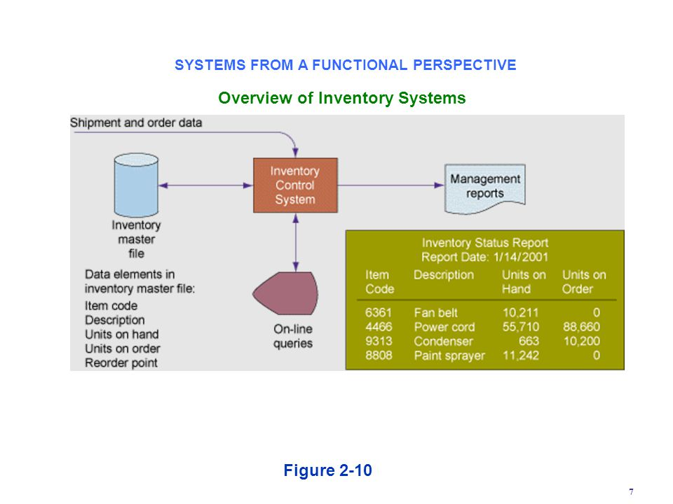 7 Overview of Inventory Systems Figure 2-10 SYSTEMS FROM A FUNCTIONAL PERSPECTIVE