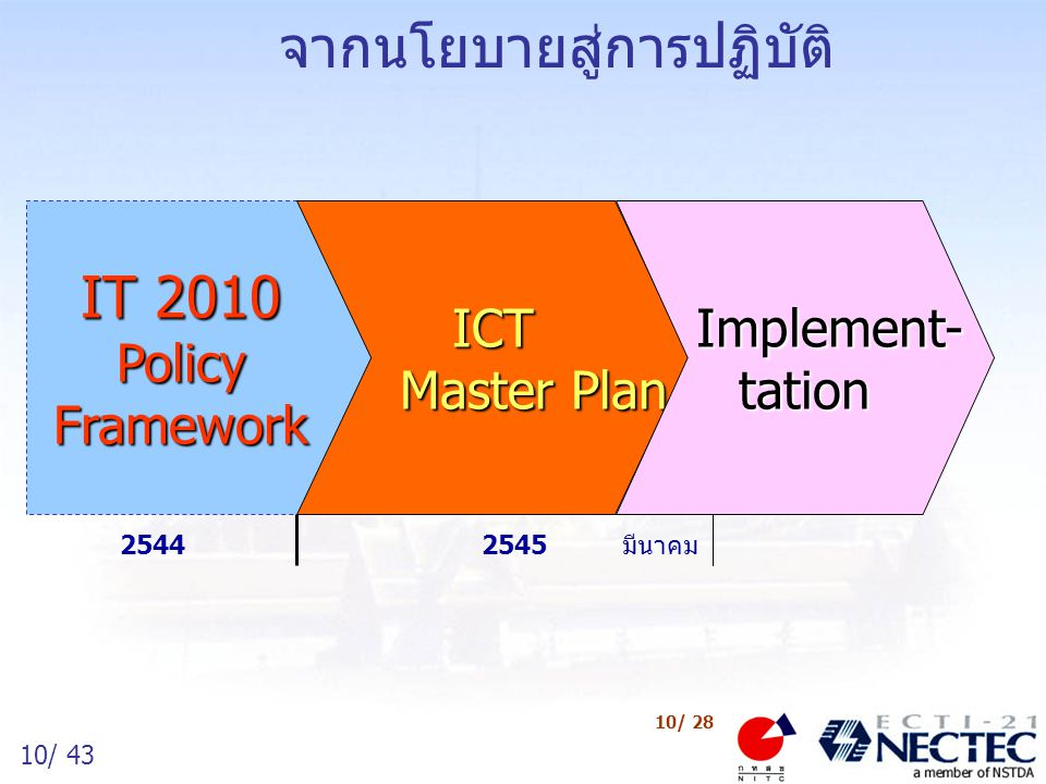 10/ 43 10/ 28 IT 2010 Policy Framework ICT Master Plan Implement- tation Implement- tation 25442545มีนาคม จากนโยบายสู่การปฏิบัติ