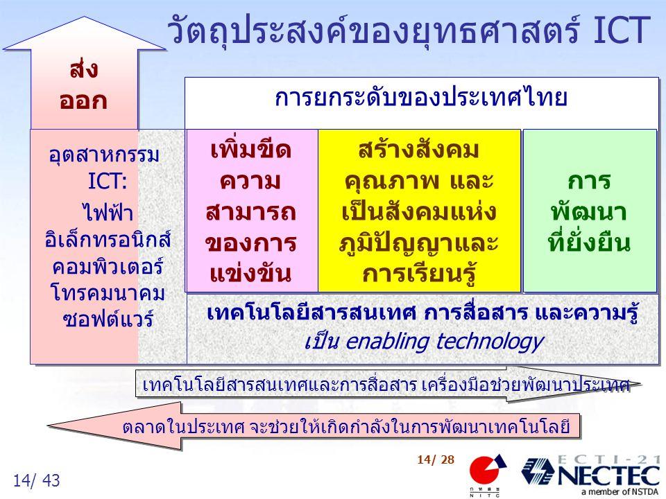 14/ 43 14/ 28 การยกระดับของประเทศไทย วัตถุประสงค์ของยุทธศาสตร์ ICT การ พัฒนา ที่ยั่งยืน เทคโนโลยีสารสนเทศและการสื่อสาร เครื่องมือช่วยพัฒนาประเทศ เพิ่ม