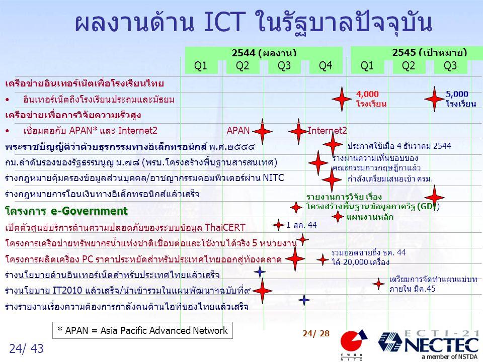 24/ 43 24/ 28 ผลงานด้าน ICT ในรัฐบาลปัจจุบัน 2544 (ผลงาน) Q1Q2Q3Q4 2545 (เป้าหมาย) Q1Q2Q3 เครือข่ายอินเทอร์เน็ตเพื่อโรงเรียนไทย อินเทอร์เน็ตถึงโรงเรีย