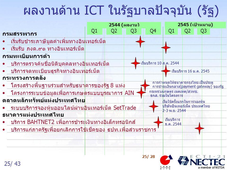 25/ 43 25/ 28 ผลงานด้าน ICT ในรัฐบาลปัจจุบัน (รัฐ) 2544 (ผลงาน) Q1Q2Q3Q4 2545 (เป้าหมาย) Q1Q2Q3 กรมสรรพากร เริ่มรับชำระภาษีมูลค่าเพิ่มทางอินเทอร์เน็ต