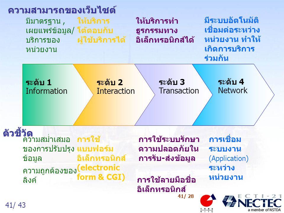 41/ 43 41/ 28 ระดับ 1 Information ระดับ 2 Interaction ระดับ 3 Transaction ระดับ 4 Network ตัวชี้วัด ความสม่ำเสมอ ของการปรับปรุง ข้อมูล ความถูกต้องของ