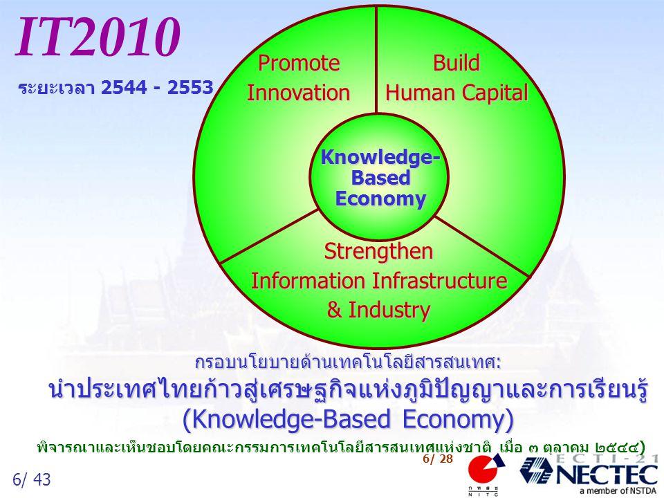 6/ 43 6/ 28 Build Human Capital PromoteInnovation Strengthen Information Infrastructure & Industry กรอบนโยบายด้านเทคโนโลยีสารสนเทศ: นำประเทศไทยก้าวสู่