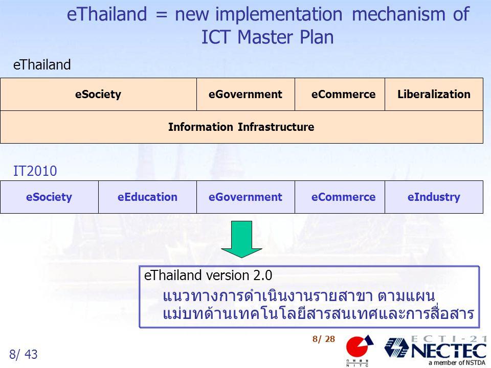 8/ 43 8/ 28 eThailand = new implementation mechanism of ICT Master Plan eThailand version 2.0 แนวทางการดำเนินงานรายสาขา ตามแผน แม่บทด้านเทคโนโลยีสารสน