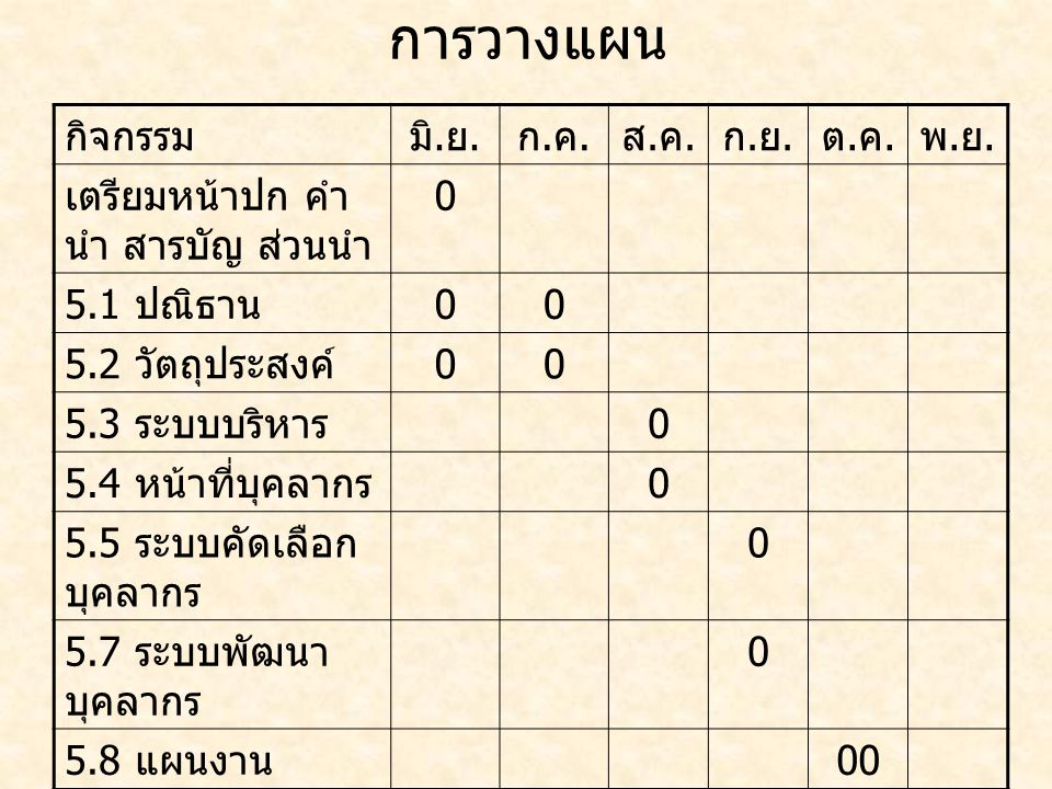 การวางแผน กิจกรรมมิ. ย. ก.ค.ก.ค. ส.ค.ส.ค. ก.ย.ก.ย. ต.ค.ต.ค. พ.ย.พ.ย. เตรียมหน้าปก คำ นำ สารบัญ ส่วนนำ 0 5.1 ปณิธาน 00 5.2 วัตถุประสงค์ 00 5.3 ระบบบริห