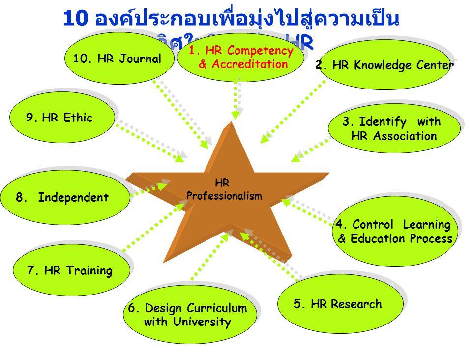 3 10 องค์ประกอบเพื่อมุ่งไปสู่ความเป็น เลิศในวิชาชีพ HR HR Professionalism 7. HR Training 9. HR Ethic 6. Design Curriculum with University 6. Design Cu
