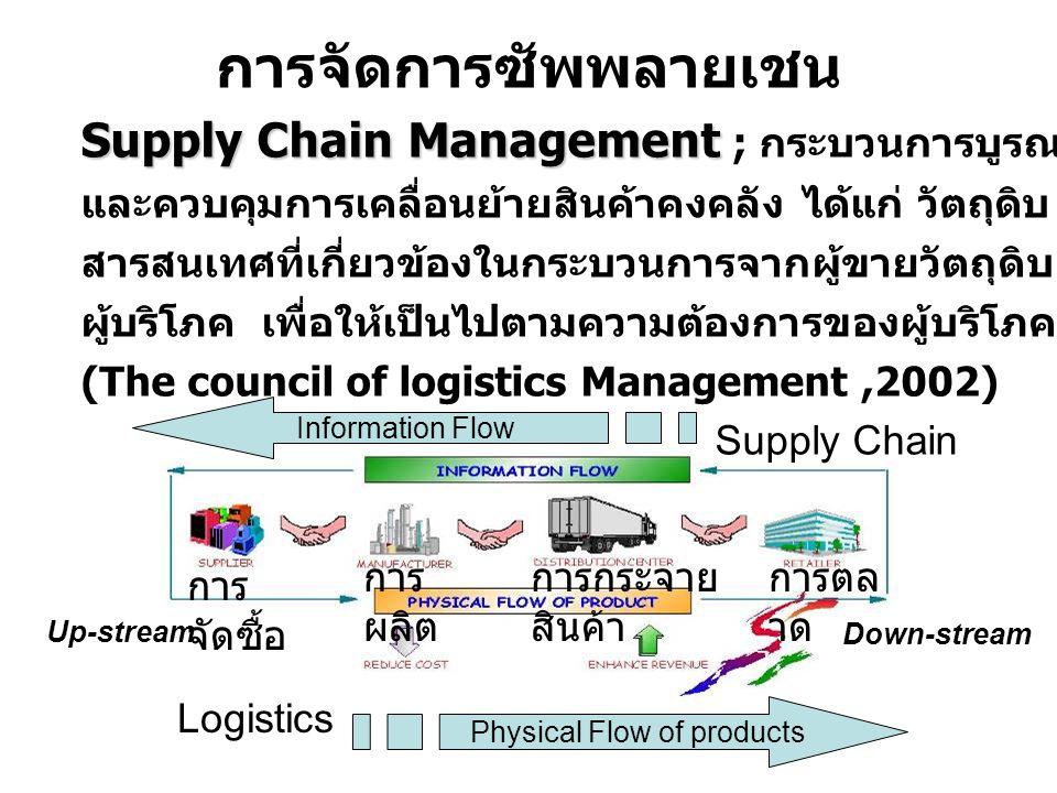 การจัดการซัพพลายเชน Supply Chain Management Supply Chain Management ; กระบวนการบูรณาการ ประสานงาน และควบคุมการเคลื่อนย้ายสินค้าคงคลัง ได้แก่ วัตถุดิบ