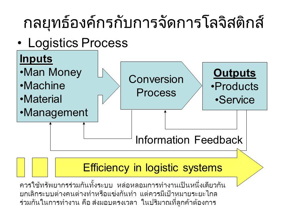 กลยุทธ์องค์กรกับการจัดการโลจิสติกส์ Logistics Process Inputs Man Money Machine Material Management Conversion Process Outputs Products Service Informa