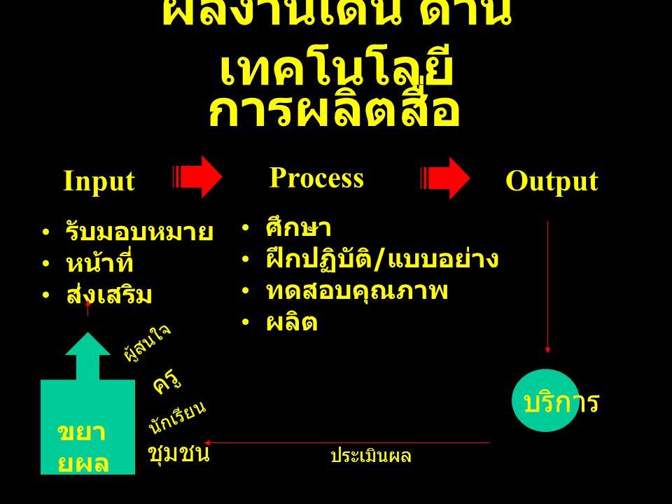 Process InputOutput รับมอบหมาย หน้าที่ ส่งเสริม การผลิตสื่อ ผลงานเด่น ด้าน เทคโนโลยี ศึกษา ฝึกปฏิบัติ / แบบอย่าง ทดสอบคุณภาพ ผลิต บริการ นักเรียน ครู ผู้สนใจ ชุมชน ประเมินผล ขยา ยผล