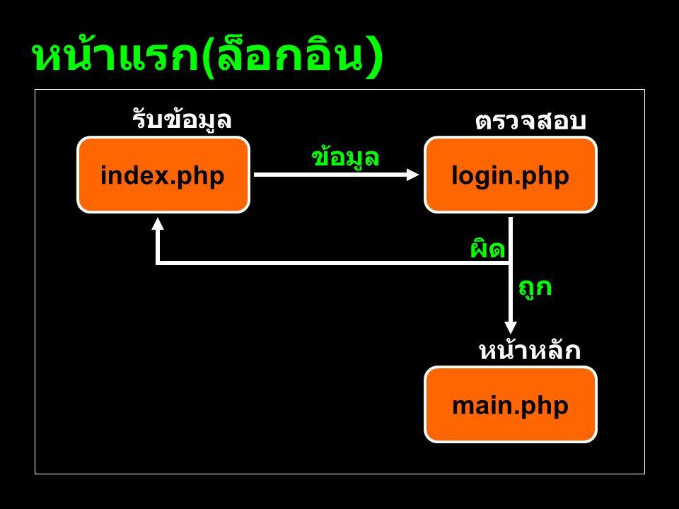 หน้าแรก ( ล็อกอิน ) index.phplogin.php main.php รับข้อมูล ตรวจสอบ หน้าหลัก ข้อมูล ถูก ผิด