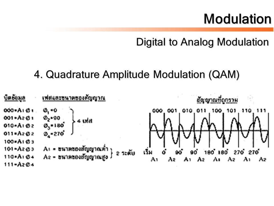 Modulation Digital to Analog Modulation Digital to Analog Modulation 4. Quadrature Amplitude Modulation (QAM)