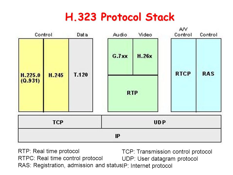 H.323 Protocol Stack RTP: Real time protocol RTPC: Real time control protocol RAS: Registration, admission and status TCP: Transmission control protoc