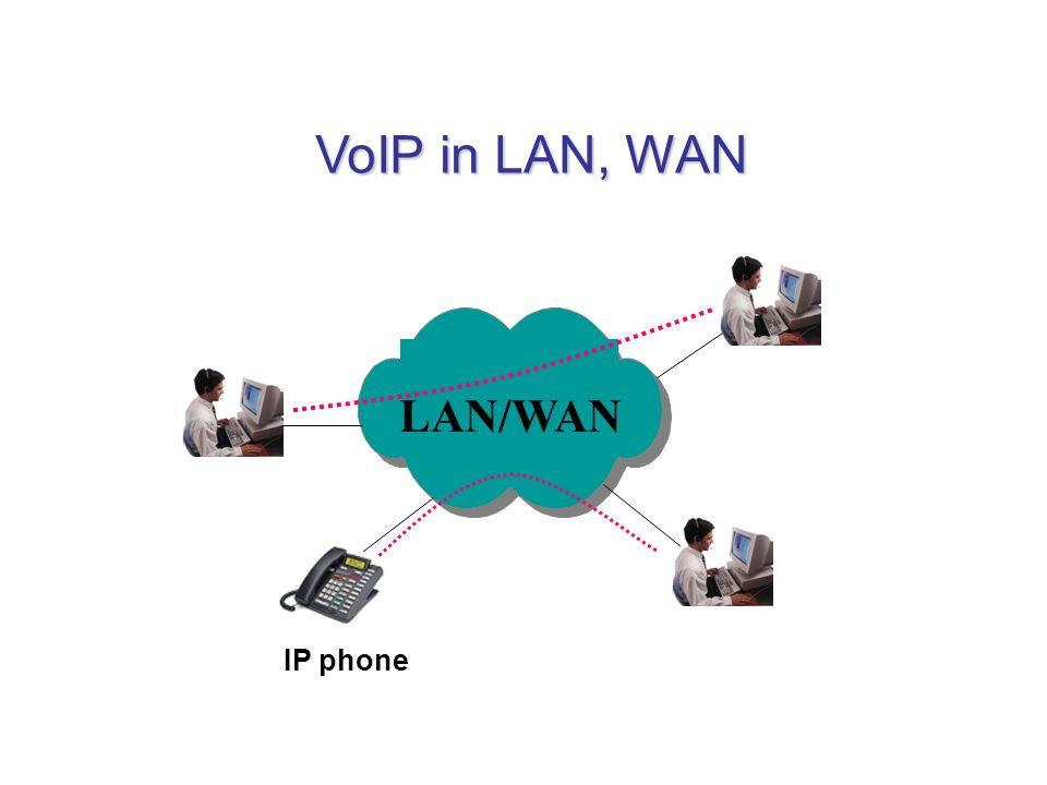 LAN/WAN VoIP in LAN, WAN IP phone