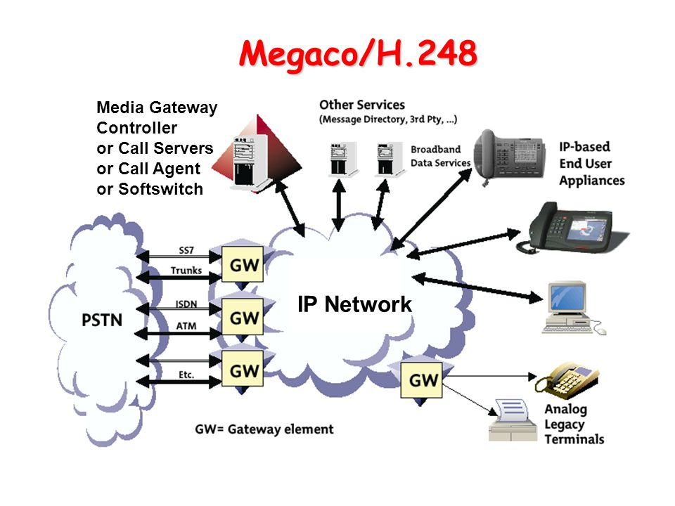 Media Gateway Controller or Call Servers or Call Agent or Softswitch IP Network Megaco/H.248