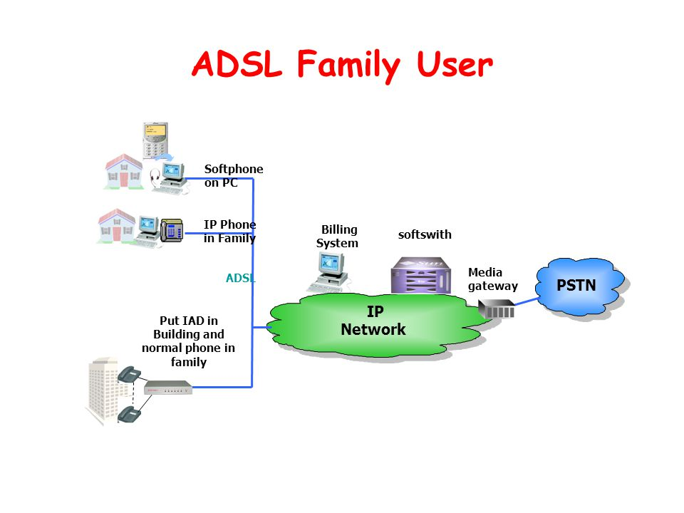 ADSL Family User PSTN IP Network softswith Billing System Softphone on PC IP Phone in Family Put IAD in Building and normal phone in family Media gateway ADSL